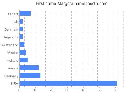 Given name Margrita