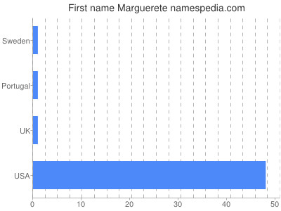 Given name Marguerete