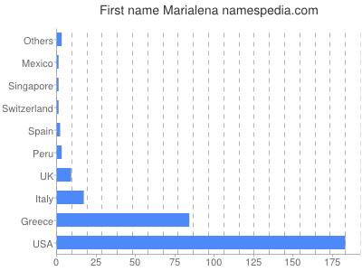 Given name Marialena