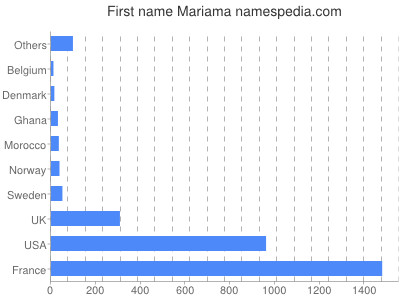 Given name Mariama