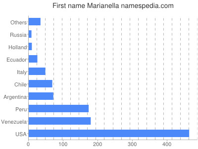 Given name Marianella