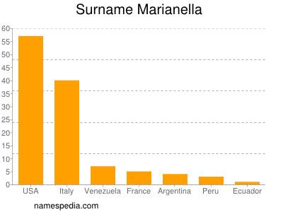 Surname Marianella