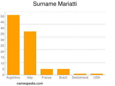 nom Mariatti
