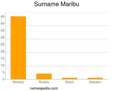 Familiennamen Maribu