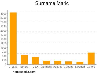 Surname Maric