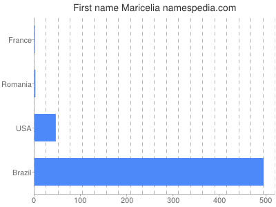 Given name Maricelia