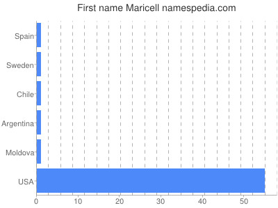 Given name Maricell