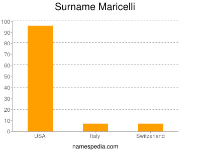 Surname Maricelli