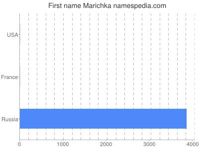Given name Marichka
