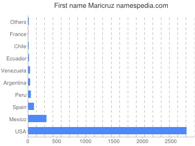 Given name Maricruz