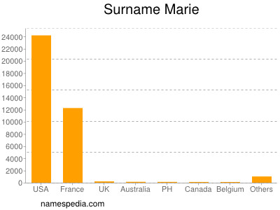 Surname Marie