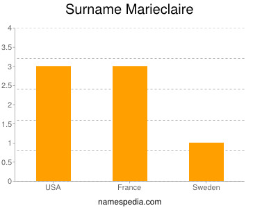 Surname Marieclaire