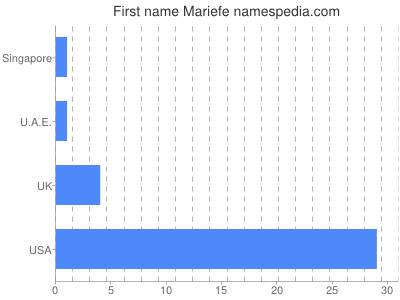 Given name Mariefe