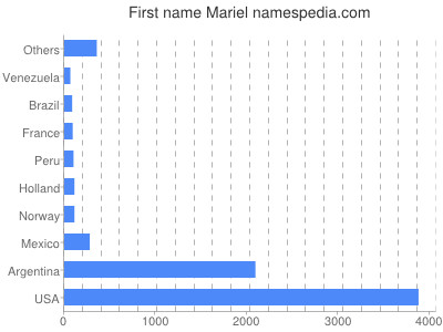 Given name Mariel