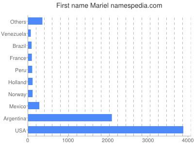 Given name Mariel