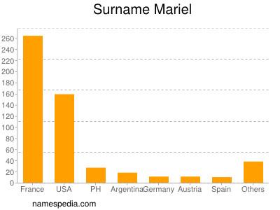 Surname Mariel