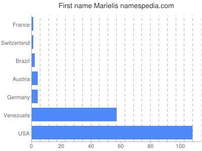 Given name Marielis