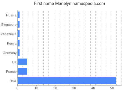 Given name Marielyn