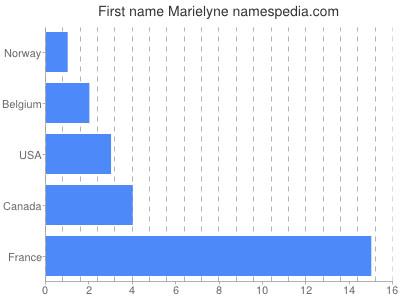 Given name Marielyne