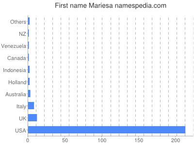 Given name Mariesa