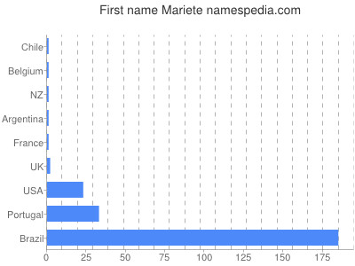 Given name Mariete