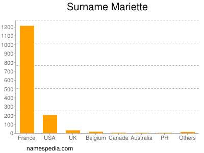Surname Mariette