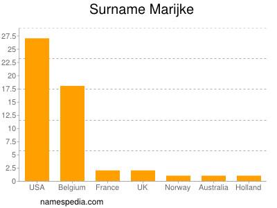 Surname Marijke