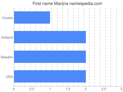 Given name Marijna