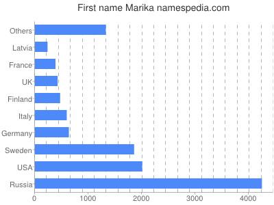 Given name Marika
