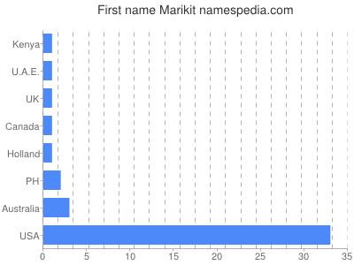 Given name Marikit
