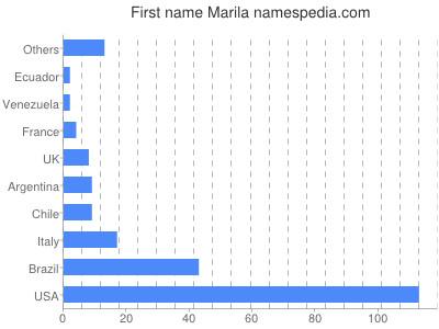 Given name Marila