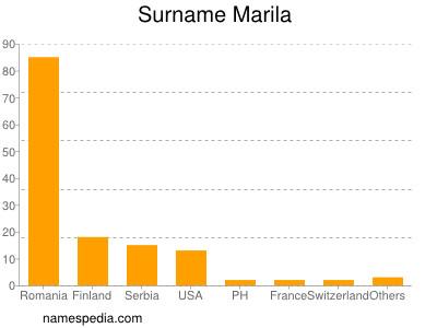 Surname Marila