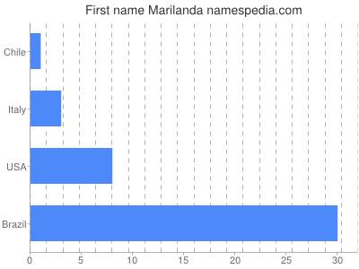 Given name Marilanda