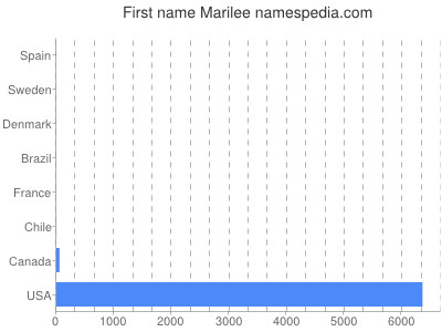 Given name Marilee