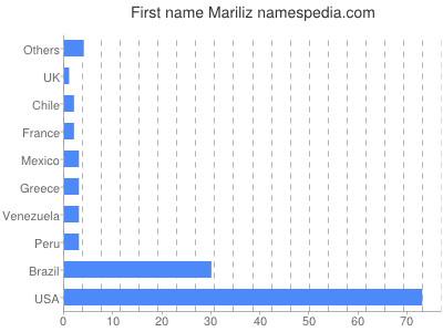 prenom Mariliz