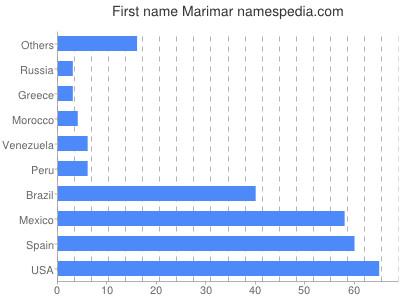 Given name Marimar