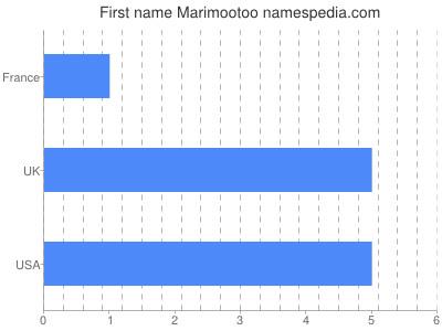 Given name Marimootoo
