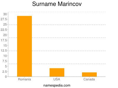 Surname Marincov