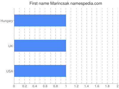 Given name Marincsak