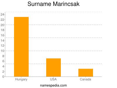 Surname Marincsak