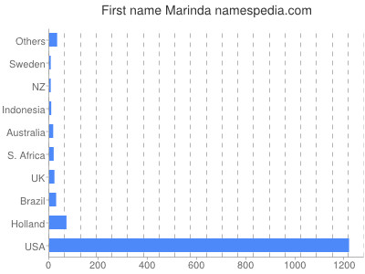 Given name Marinda