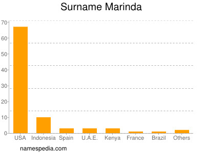 Surname Marinda
