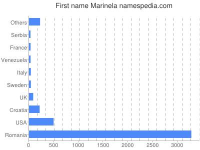 Given name Marinela