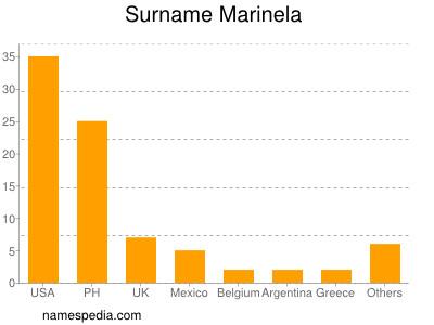 Surname Marinela