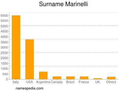 Surname Marinelli