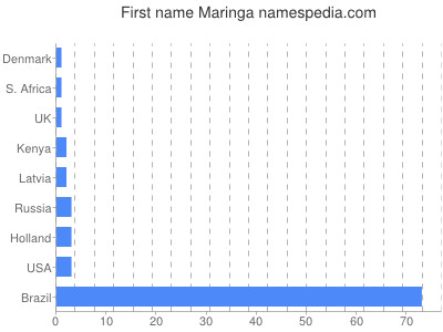 Given name Maringa