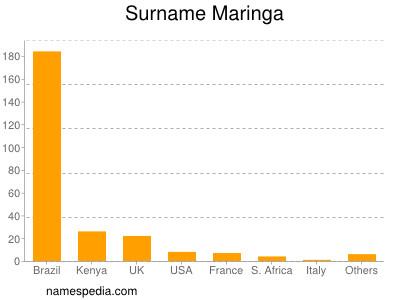 Surname Maringa