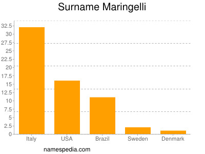 Surname Maringelli