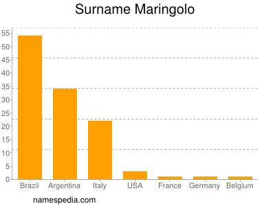 Surname Maringolo