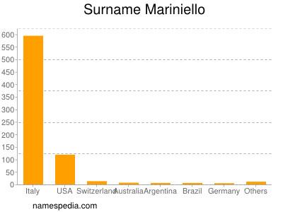 Surname Mariniello